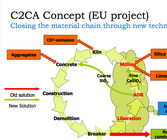The recycling process C2CA